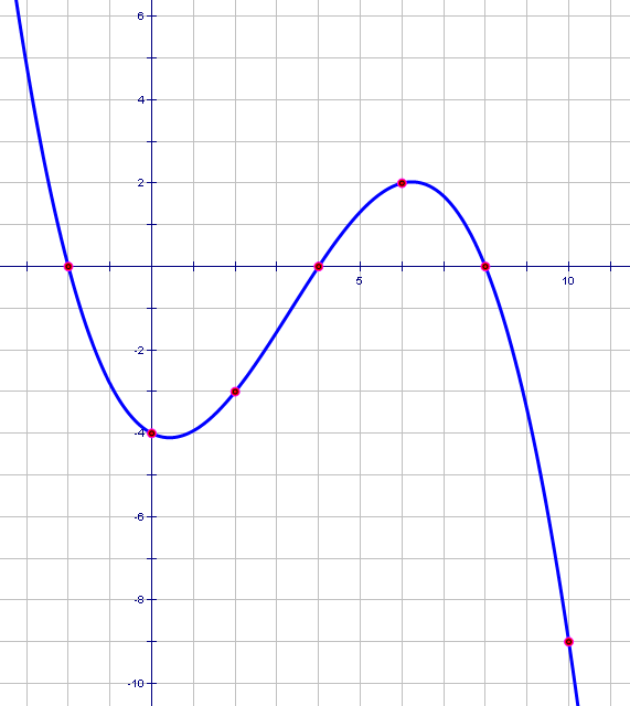 Plot of a function with individual points highlighted