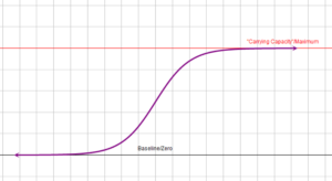 An image of a logistic function's graph.